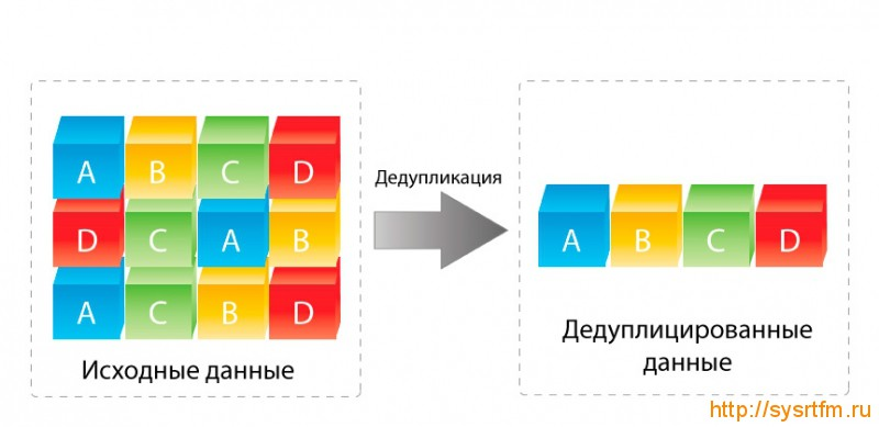 Дедупликация в Windows 8
